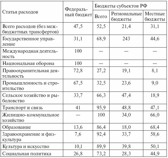 Основные статьи расходов государственного бюджета рф