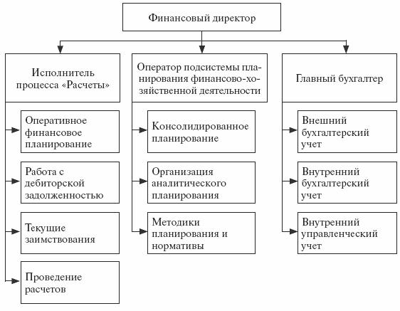 Организационная структура ФЭС