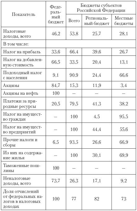 фабрики практическая работа по бюджетной системе рф категории пенсионеров