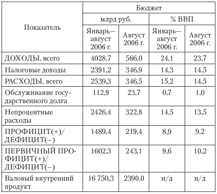 и практика в России и в