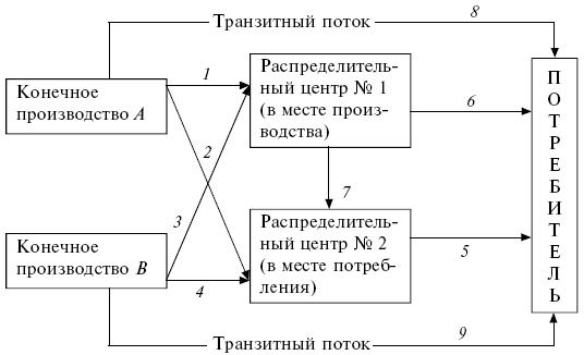 Процесс логистики схема