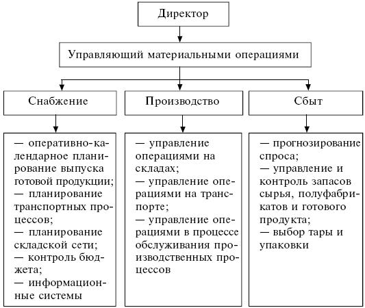 конспект на тему управление процессами
