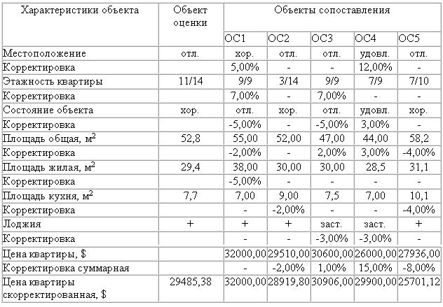 Затратный метод оценки недвижимости шпаргалка
