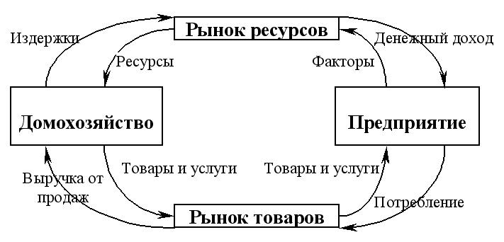 Схема рынка в экономике фото 975