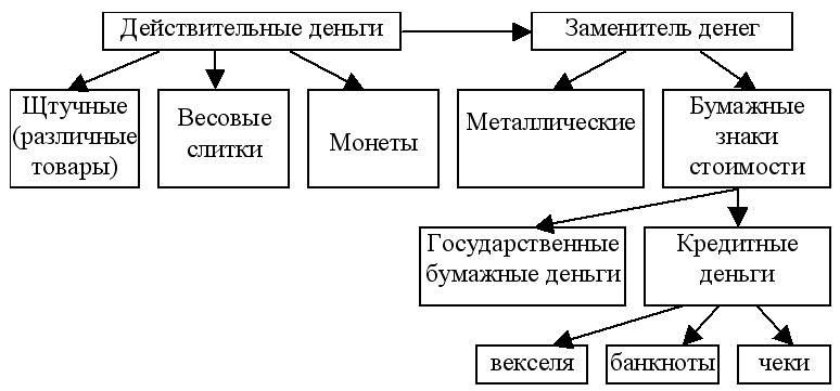 Простейшая схема рынка