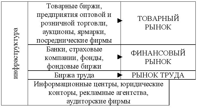 Развитие структуры и