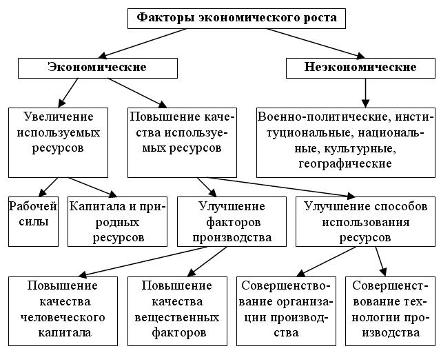 Модели экономического роста