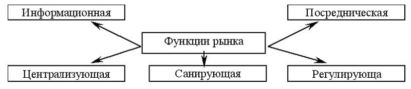 Информационная функция
