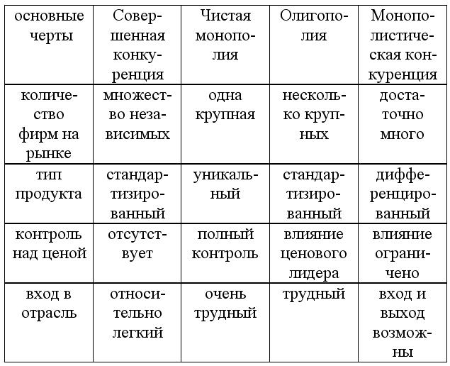 таблице классификация конкурентов в