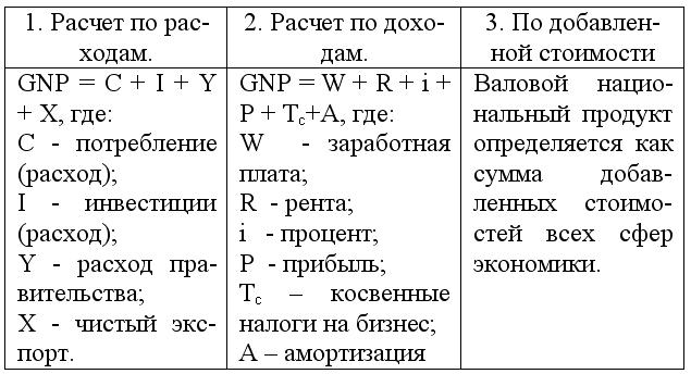 Методы подсчета ВНП.