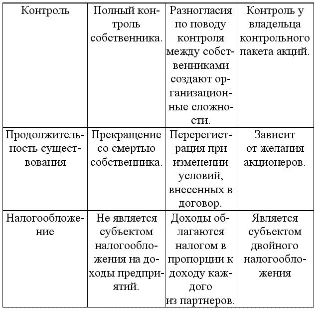 Можно выделить следующие формы
