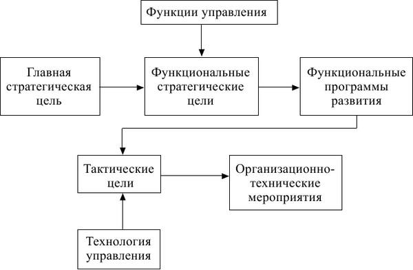 концепция развития предприятия образец - фото 5