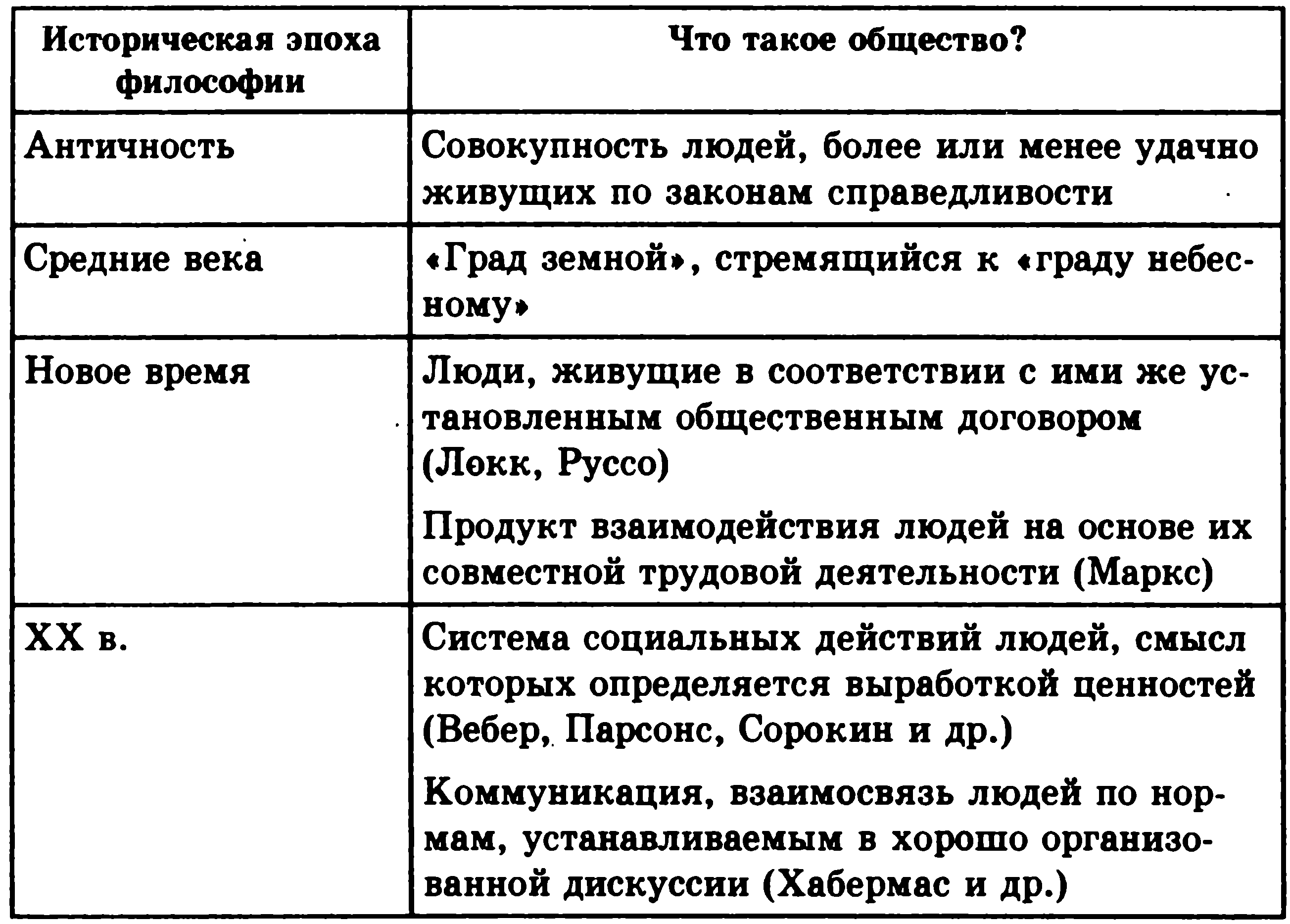 Курс философии в схеме