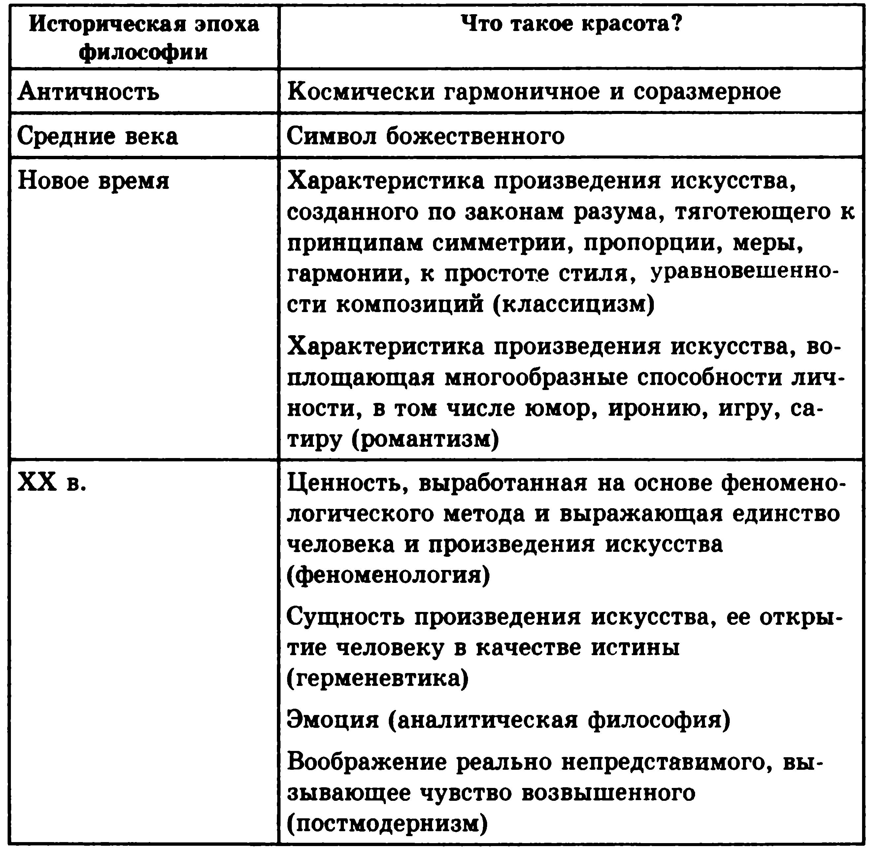 основы философии таблицы в.а.канке