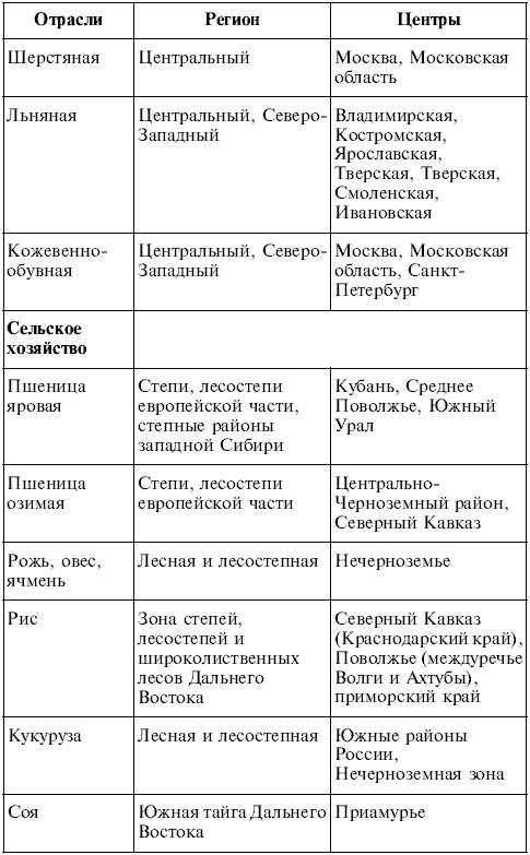 ответы на билеты по географии казахстана 9 класс