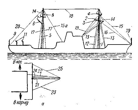 Схема рангоута и такелажа