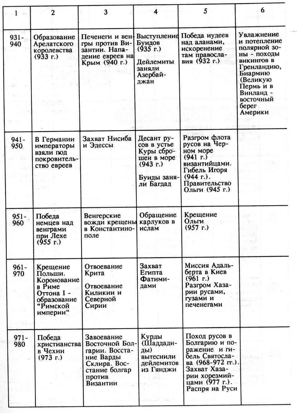 Нарушенное развитие таблица