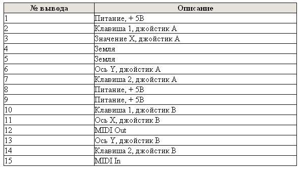 Названия и функциональные