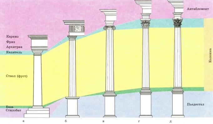 Схема архитектурных ордеров: а