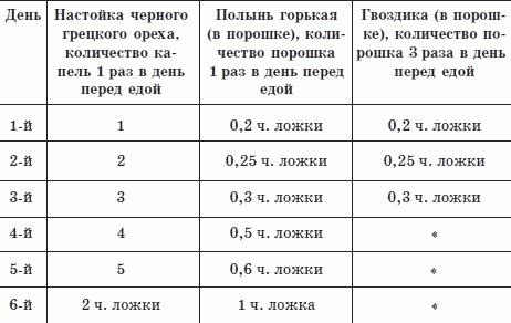 схема лечения (см. табл.