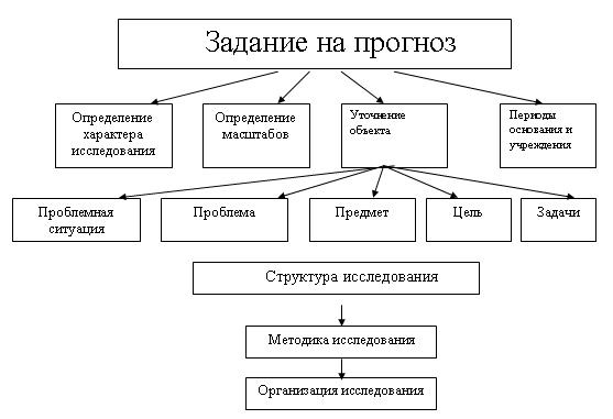 Этапы и процедуры разработки