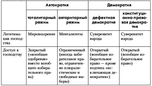 Раздел IX Политический режим