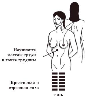 Даосские практики любви для мужчин и женщин