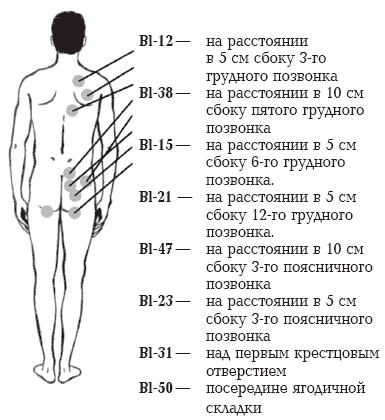 Дополнительные схемы терапии