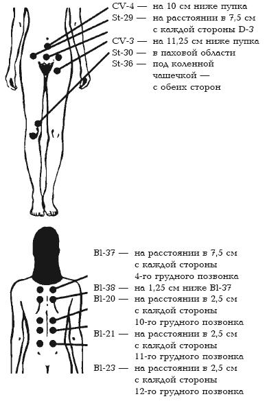 Схема лечения от лейкореи