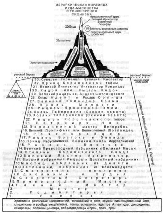 33 ранга масонства: