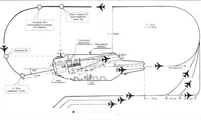Схема 5. Полеты по кругу
