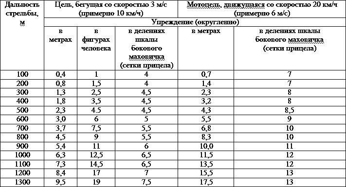 оптического прицела) для